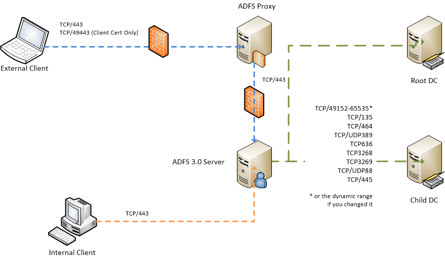 ADFS 3 0 Firewall Ports in root-child domains – Dimitri's